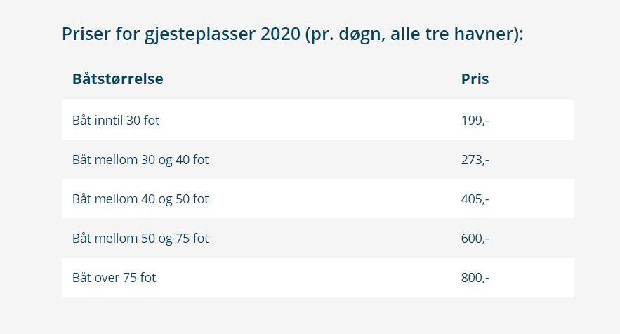 Gjestehavnpriser nevlunghavn - Larvik Havn 2020